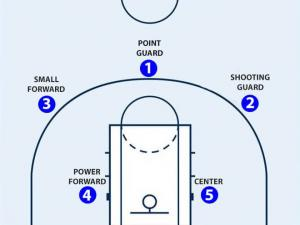 Player Position and Duration Time of Basketball Match